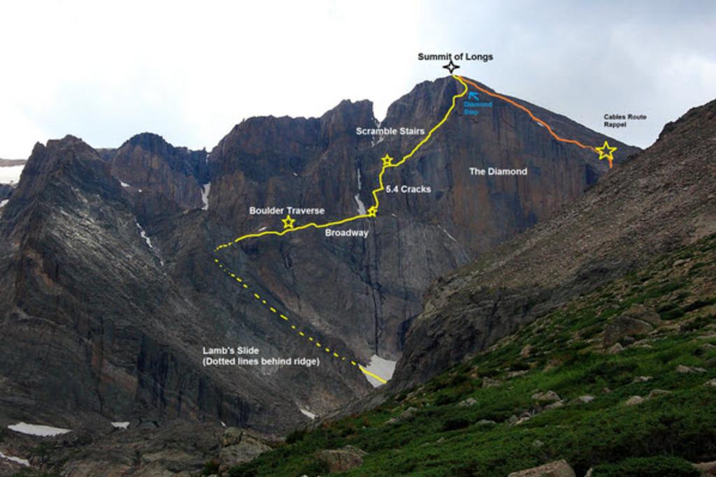 Long's Peak access
