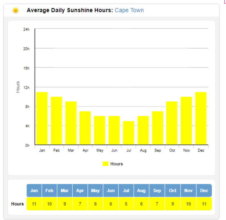 Cape Town Average Hours of Sunshine