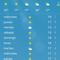 Temperature in December!!!! (Celsius)